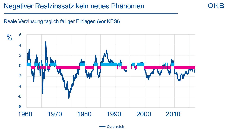 Ihr Zinssatz sollte an einen Indikator wie den Suchen Sie sich den aktuellen Euribor – oder den Indikator, der von Ihrer Bank angeboten wird – hier ist z.B. der Euribor zu finden – und addieren Sie den Aufschlag, das ergibt den Bruttozinssatz. Je nach Bedingungen kann es dann noch zu einer Auf- oder Abrundung seitens der Bank kommen – auch das wirkt sich kostenmäßig aus! Daher.